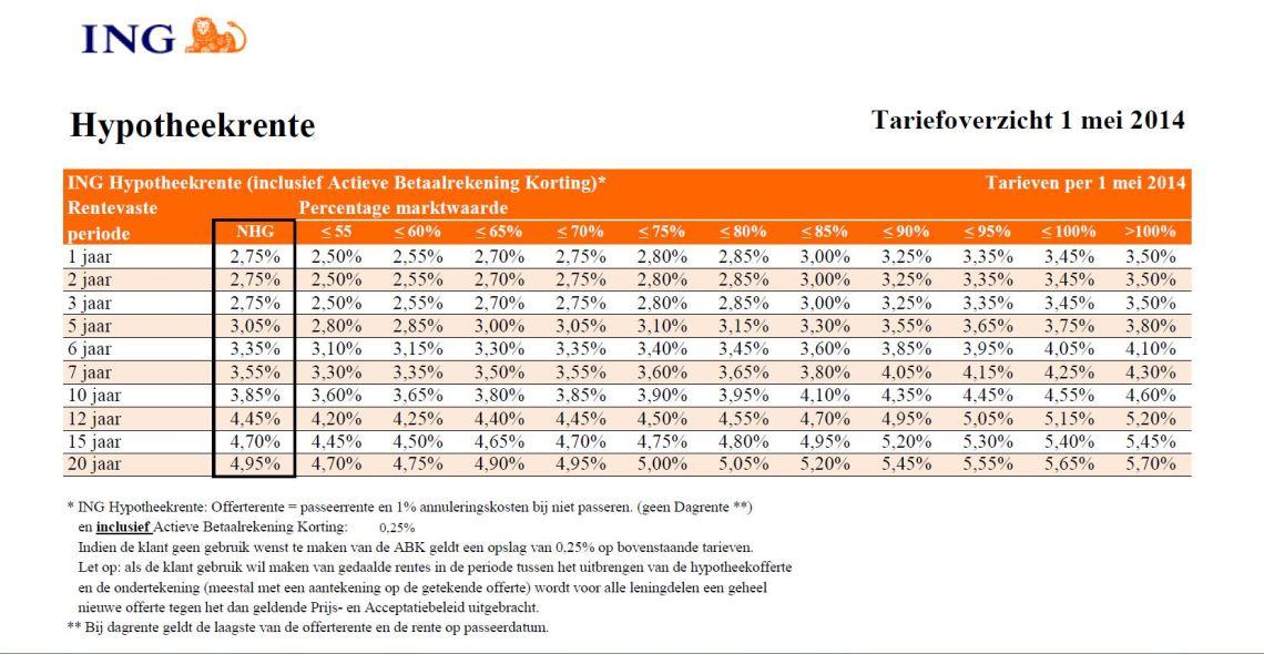 Percentage marktwaarde rentetabel mei 2014